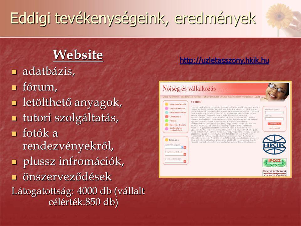 Eddigi tevékenységeink, eredmények Website adatbázis, adatbázis, fórum, fórum, letölthető anyagok, letölthető anyagok, tutori szolgáltatás, tutori szolgáltatás, fotók a rendezvényekről, fotók a rendezvényekről, plussz infromációk, plussz infromációk, önszerveződések önszerveződések Látogatottság: 4000 db (vállalt célérték:850 db) http://uzletasszony.hkik.hu
