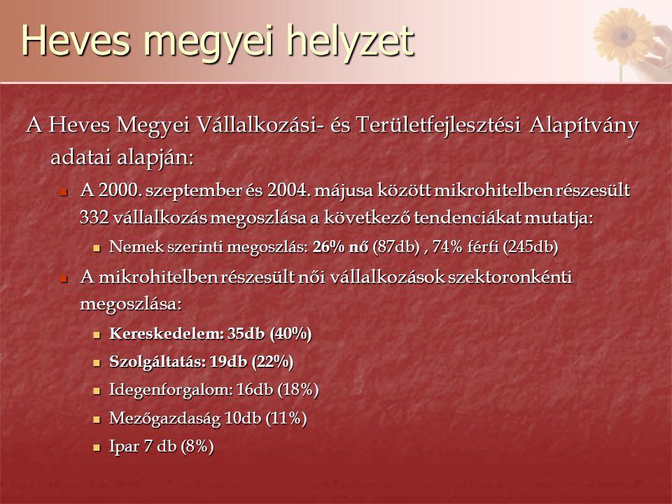 Heves megyei helyzet A Heves Megyei Vállalkozási- és Területfejlesztési Alapítvány adatai alapján: A 2000.