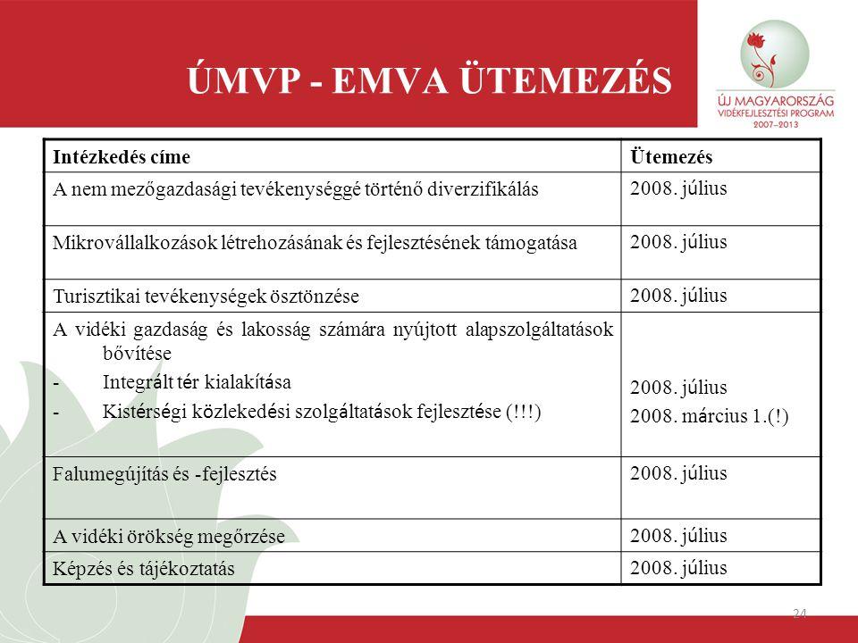 24 ÚMVP - EMVA ÜTEMEZÉS Intézkedés címeÜtemezés A nem mezőgazdasági tevékenységgé történő diverzifikálás 2008. j ú lius Mikrovállalkozások létrehozásá