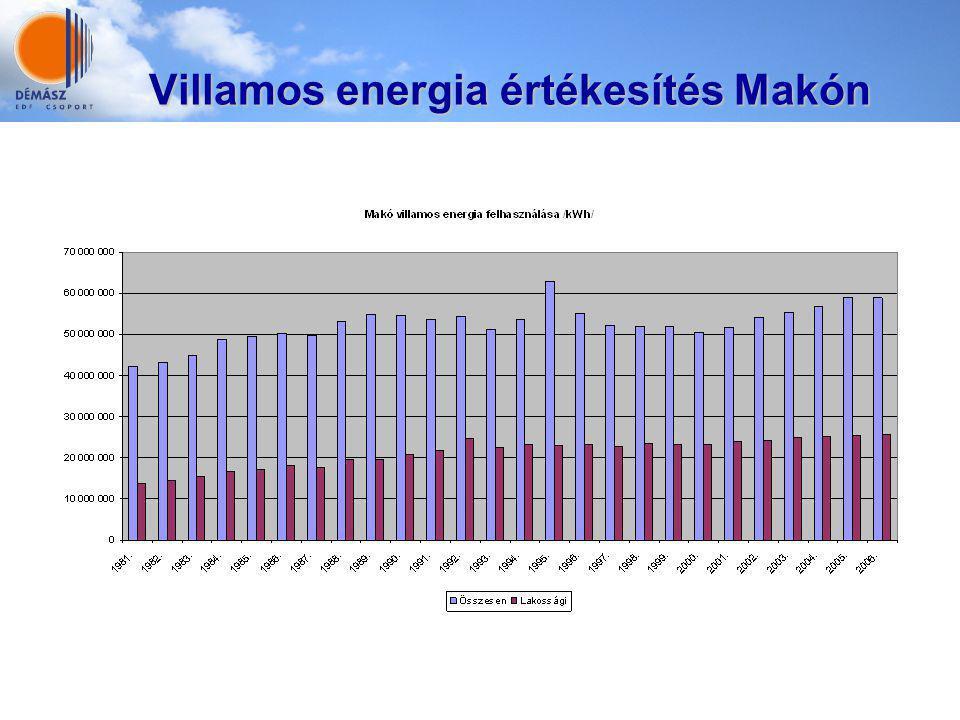 Villamos energia értékesítés Makón Villamos energia értékesítés Makón A csA A csA