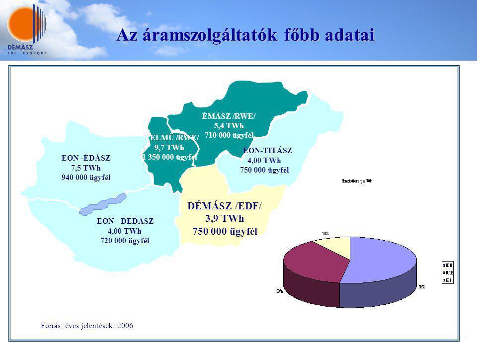 Az áramszolgáltatók főbb adatai Forrás: éves jelentések 2006 EON -ÉDÁSZ 7,5 TWh 940 000 ügyfél EON - DÉDÁSZ 4,00 TWh 720 000 ügyfél DÉMÁSZ /EDF/ 3,9 T