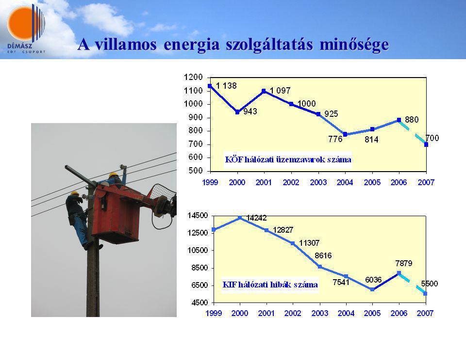 A villamos energia szolgáltatás minősége