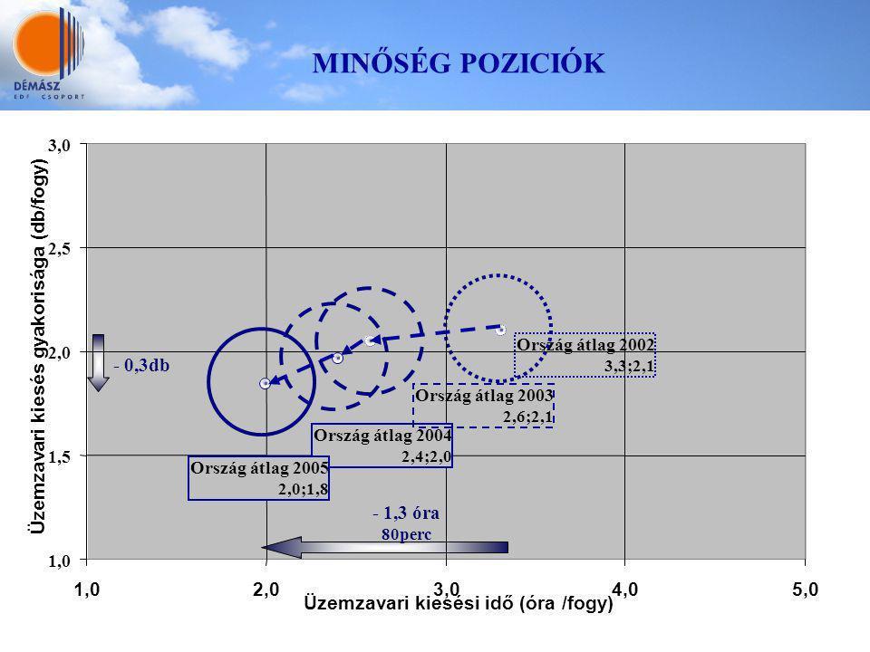 1,0 1,5 2,0 2,5 3,0 1,02,03,04,05,0 Üzemzavari kiesési idő (óra /fogy) Üzemzavari kiesés gyakorisága (db/fogy) - 1,3 óra 80perc - 0,3db Ország átlag 2