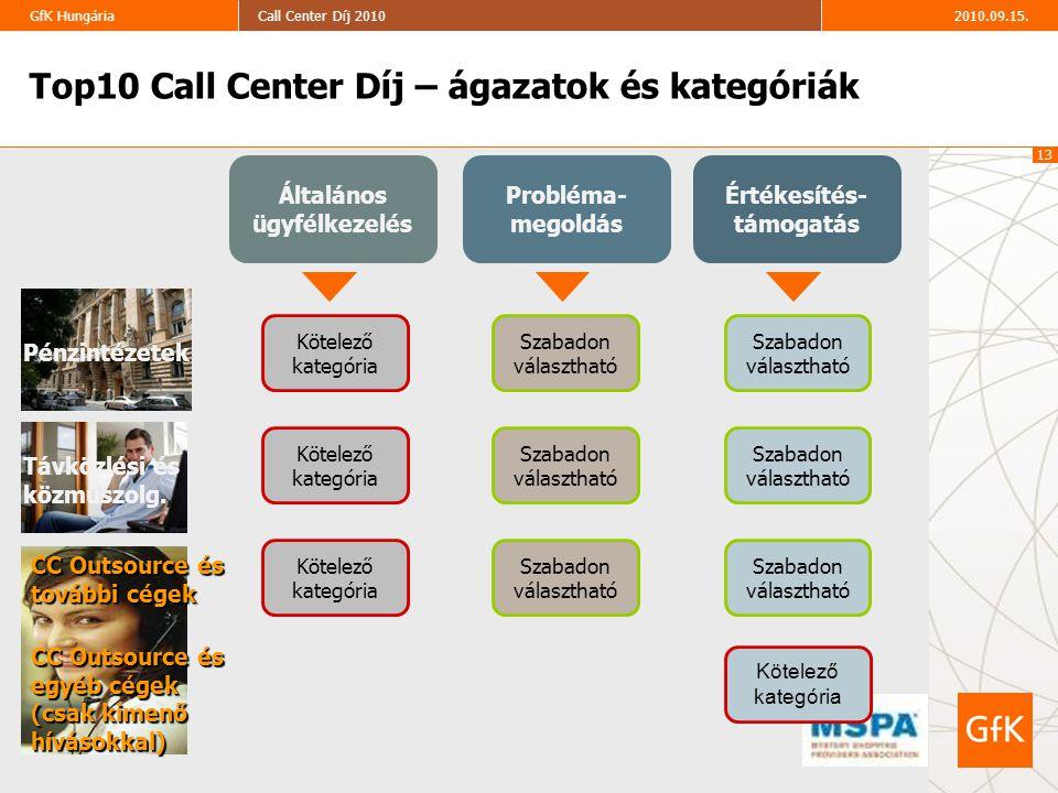 13 2010.09.15.Call Center Díj 2010GfK Hungária Általános ügyfélkezelés Probléma- megoldás Értékesítés- támogatás Szabadon választható Szabadon választ