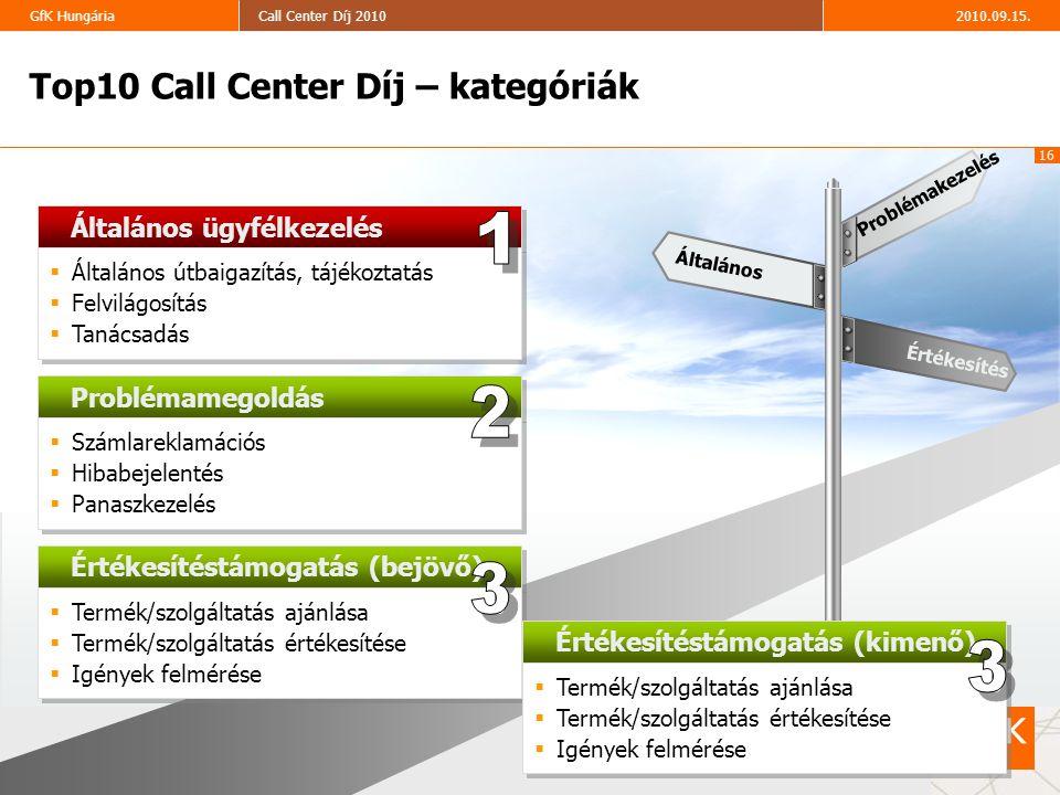 16 2010.09.15.Call Center Díj 2010GfK Hungária Insert chart title here (optional) Általános ügyfélkezelés  Általános útbaigazítás, tájékoztatás  Fel
