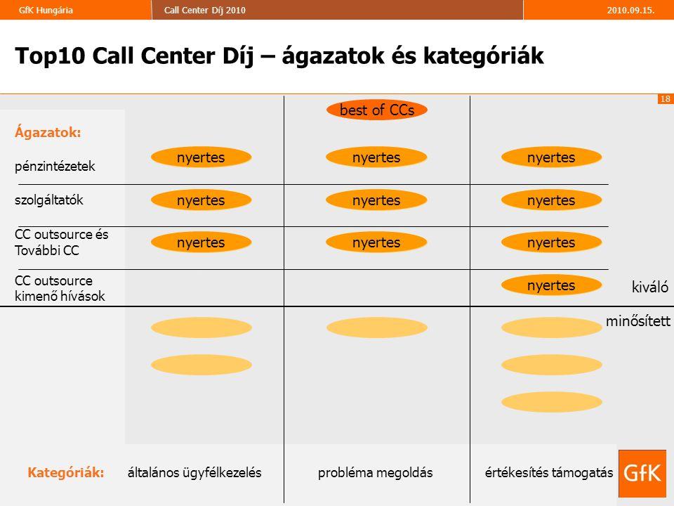 18 2010.09.15.Call Center Díj 2010GfK Hungária ISO 9001 Tanúsított cég Top10 Call Center Díj – ágazatok és kategóriák kiváló minősített Kategóriák: ál
