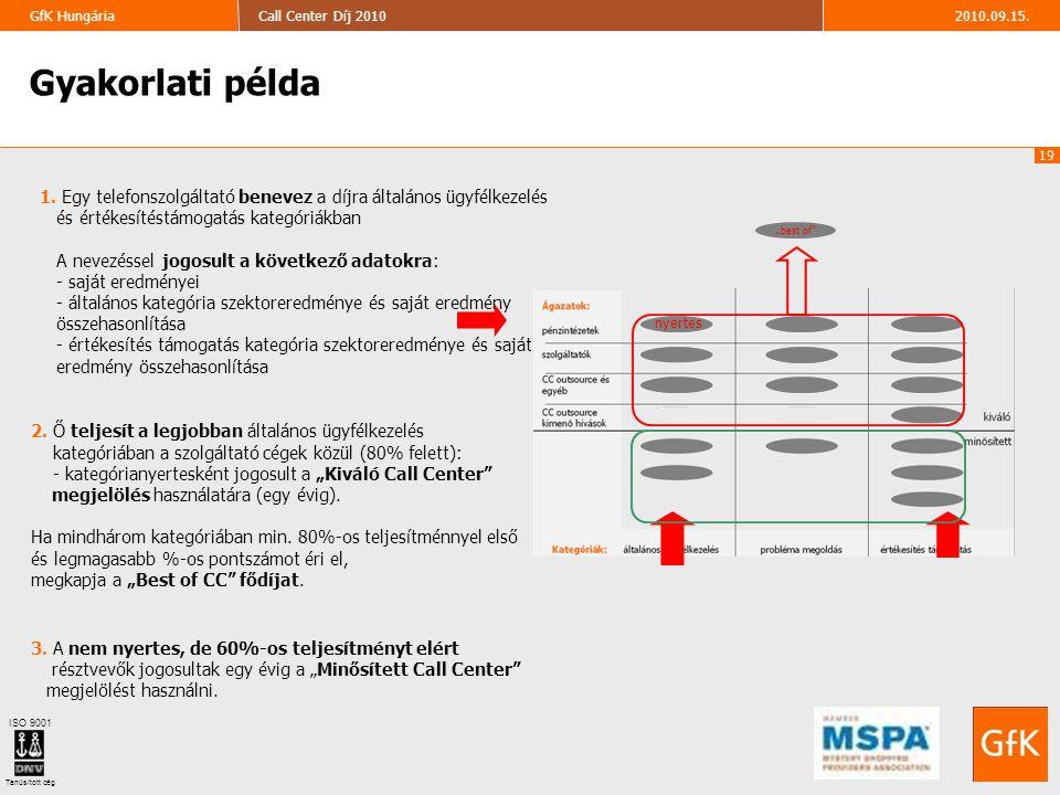19 2010.09.15.Call Center Díj 2010GfK Hungária ISO 9001 Tanúsított cég Gyakorlati példa 1. Egy telefonszolgáltató benevez a díjra általános ügyfélkeze
