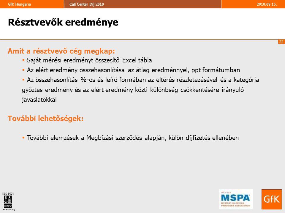 22 2010.09.15.Call Center Díj 2010GfK Hungária ISO 9001 Tanúsított cég Résztvevők eredménye Amit a résztvevő cég megkap:  Saját mérési eredményt össz