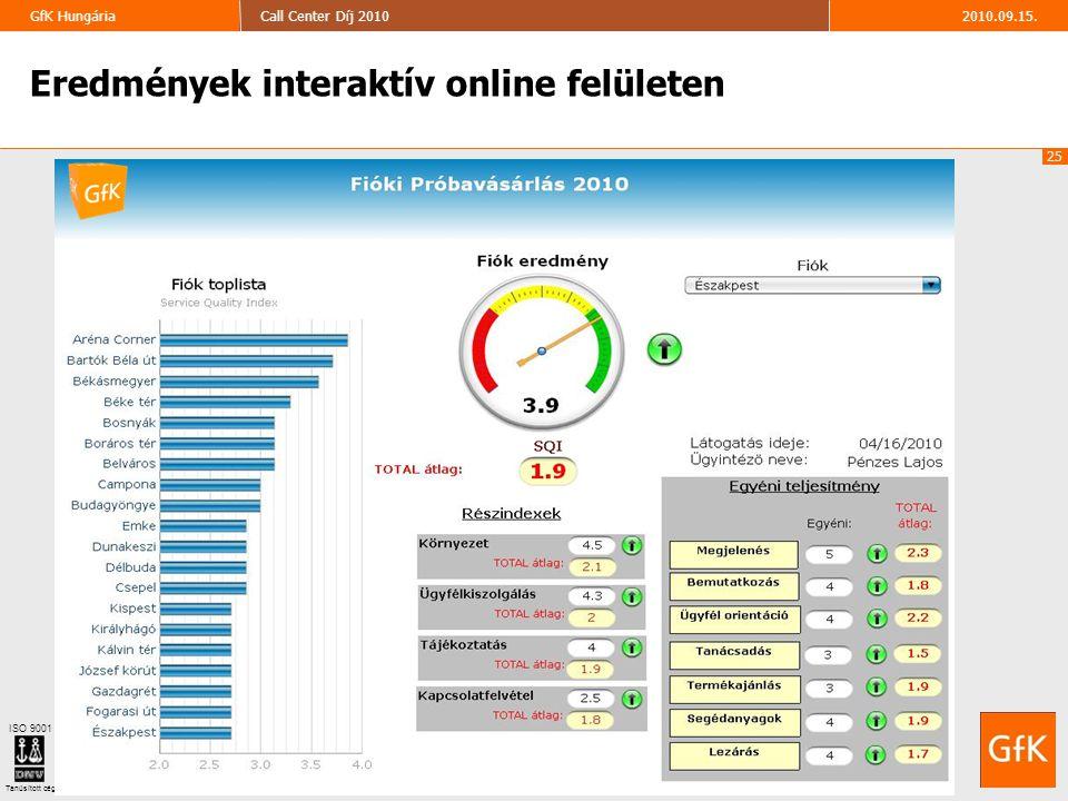 25 2010.09.15.Call Center Díj 2010GfK Hungária ISO 9001 Tanúsított cég Eredmények interaktív online felületen