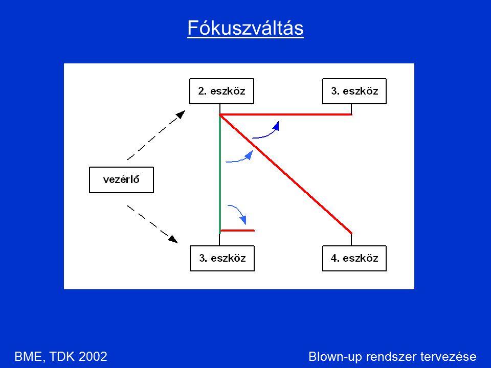 Blown-up rendszer tervezése Fókuszváltás BME, TDK 2002