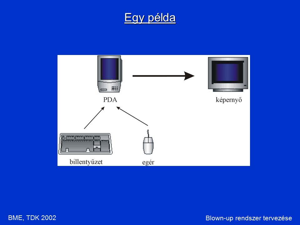 Blown-up rendszer tervezése Egy példa BME, TDK 2002