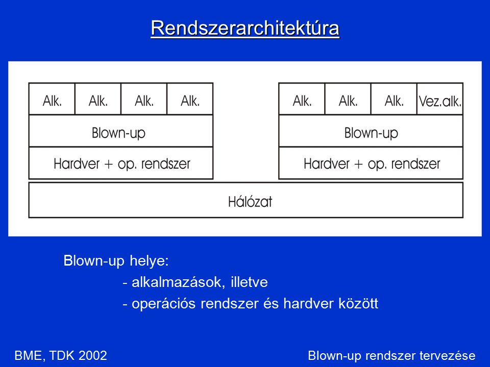 Blown-up rendszer tervezése Blown-up helye: - alkalmazások, illetve - operációs rendszer és hardver között Rendszerarchitektúra BME, TDK 2002