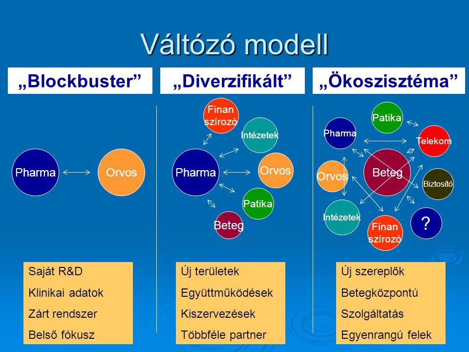 """PharmaOrvosPharma Intézetek Finan szírozó Orvos Beteg Patika """"Blockbuster """"Diverzifikált """"Ökoszisztéma Beteg Pharma Patika Orvos Finan szírozó Intézetek Telekom Biztosító ."""