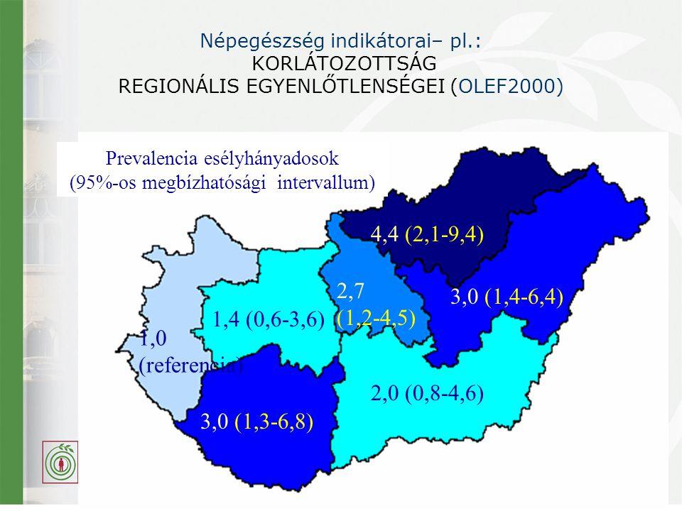 Népegészség indikátorai– pl.: KORLÁTOZOTTSÁG REGIONÁLIS EGYENLŐTLENSÉGEI (OLEF2000) Prevalencia esélyhányadosok (95%-os megbízhatósági intervallum) 1,