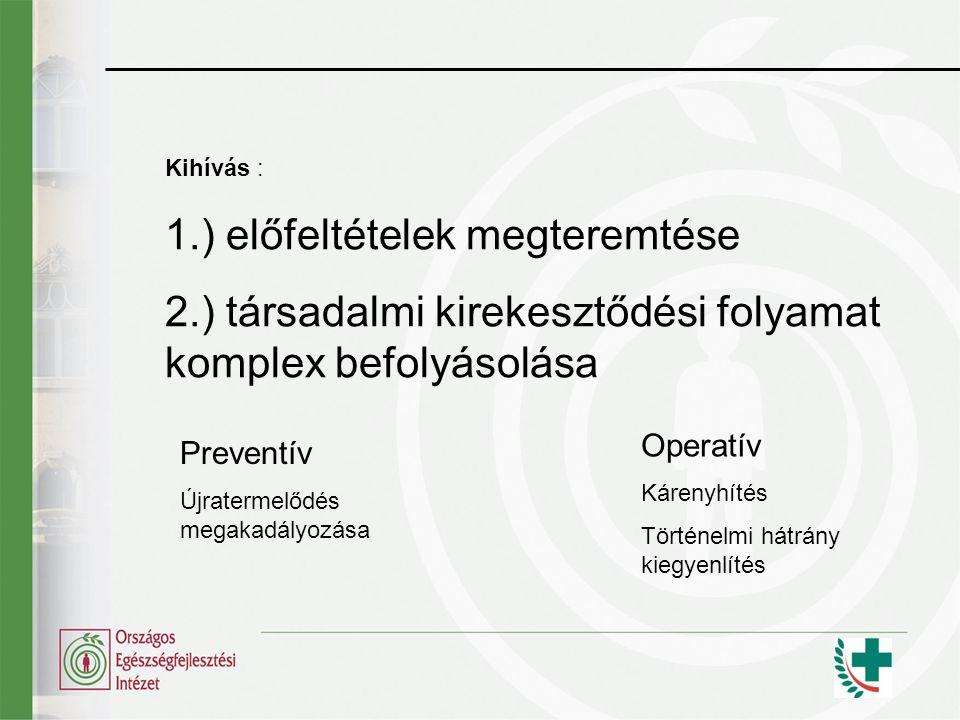 Kihívás : 1.) előfeltételek megteremtése 2.) társadalmi kirekesztődési folyamat komplex befolyásolása Preventív Újratermelődés megakadályozása Operatí