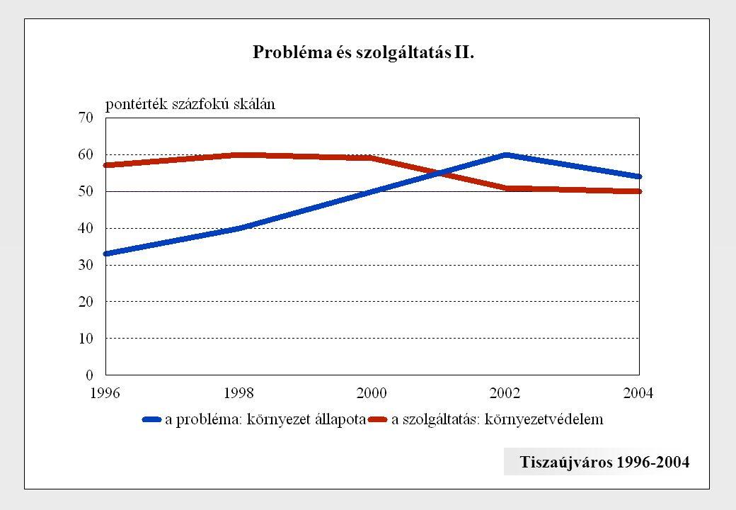 Probléma és szolgáltatás II. Tiszaújváros 1996-2004