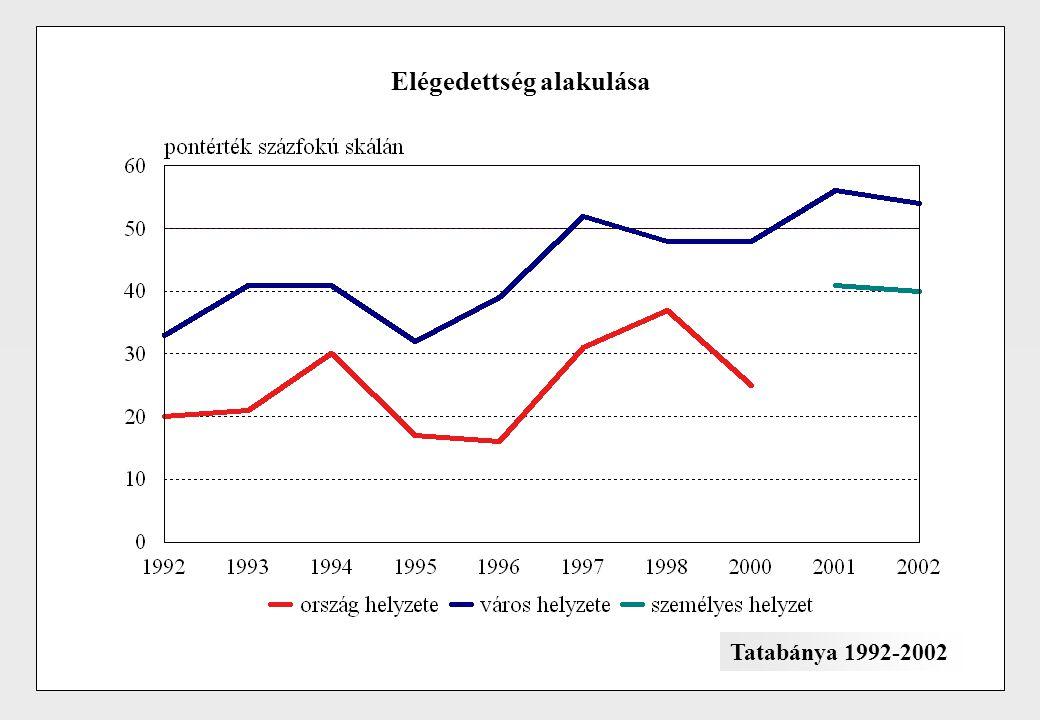 Elégedettség alakulása Tatabánya 1992-2002