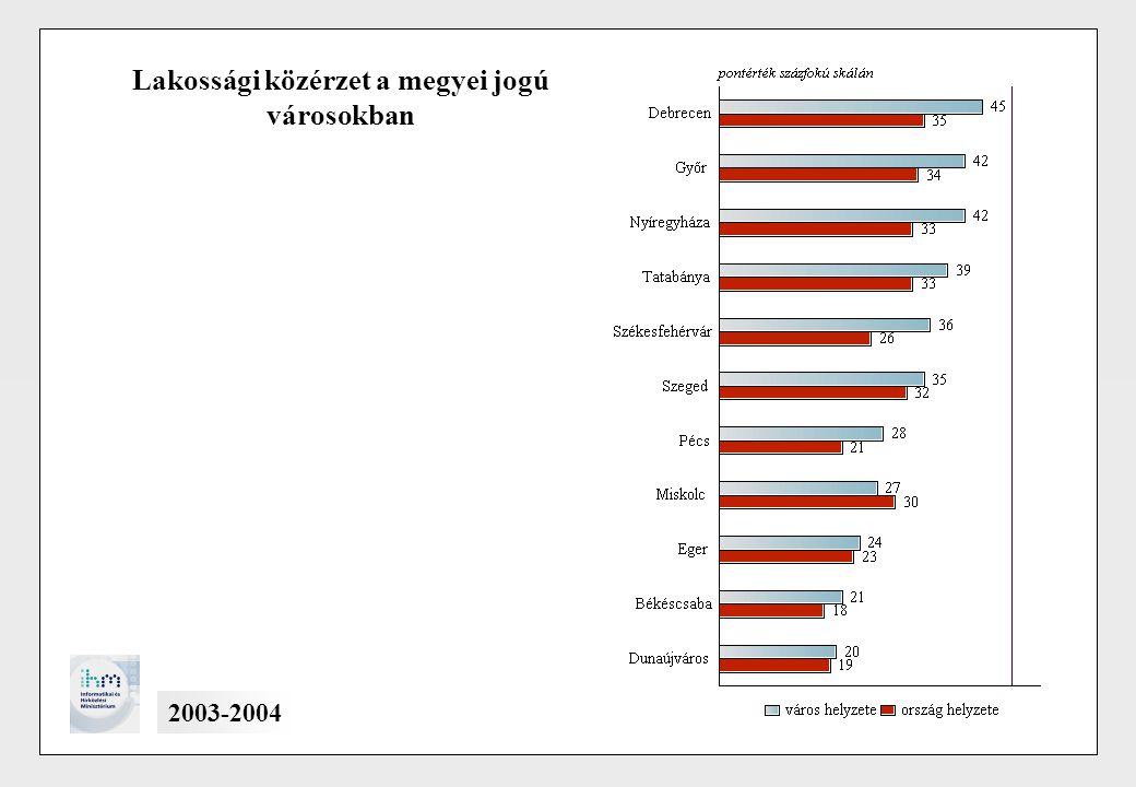 Lakossági közérzet a megyei jogú városokban 2003-2004