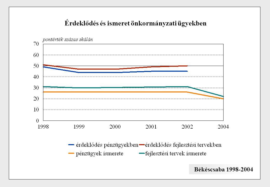 Érdeklődés és ismeret önkormányzati ügyekben Békéscsaba 1998-2004