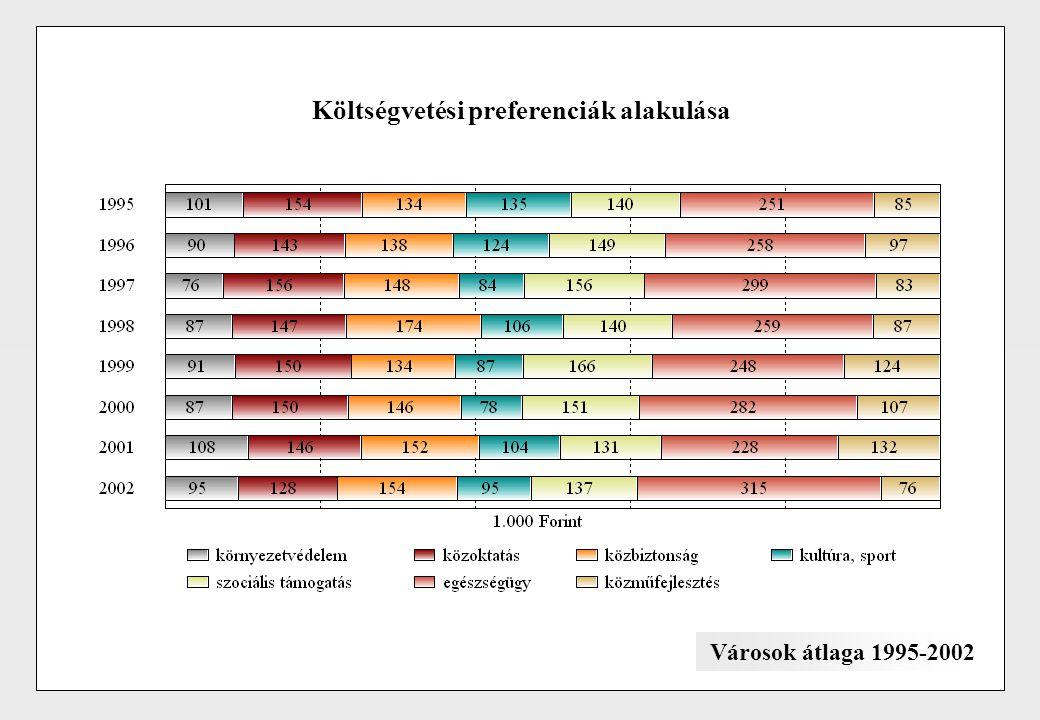Költségvetési preferenciák alakulása Városok átlaga 1995-2002