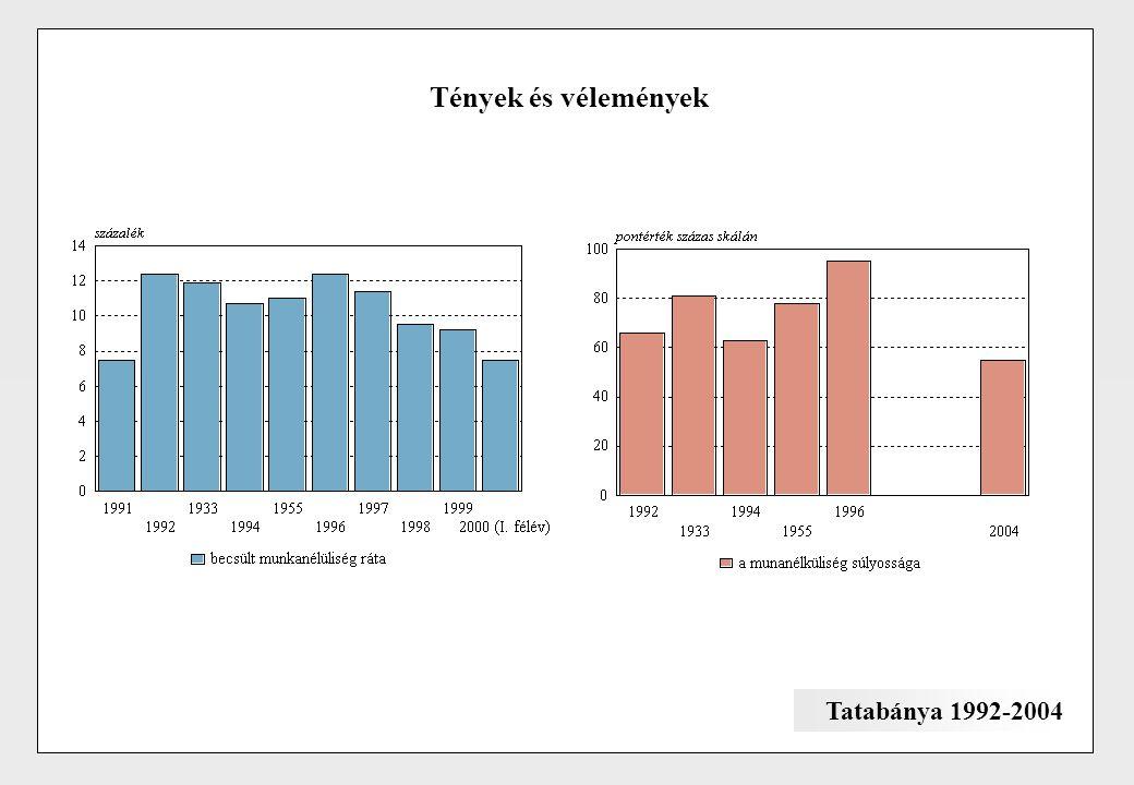 Tények és vélemények Tatabánya 1992-2004