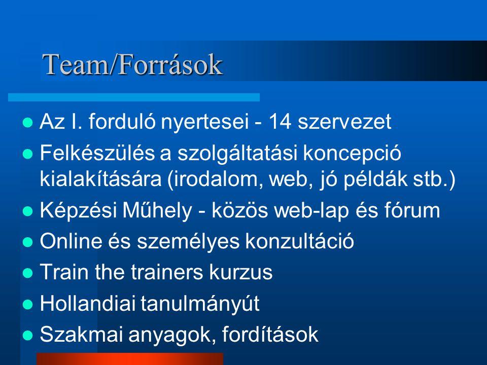 Team/Források Az I.