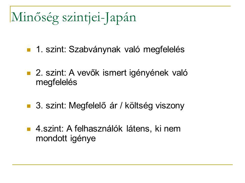 Minőség szintjei-Japán 1. szint: Szabványnak való megfelelés 2. szint: A vevők ismert igényének való megfelelés 3. szint: Megfelelő ár / költség viszo