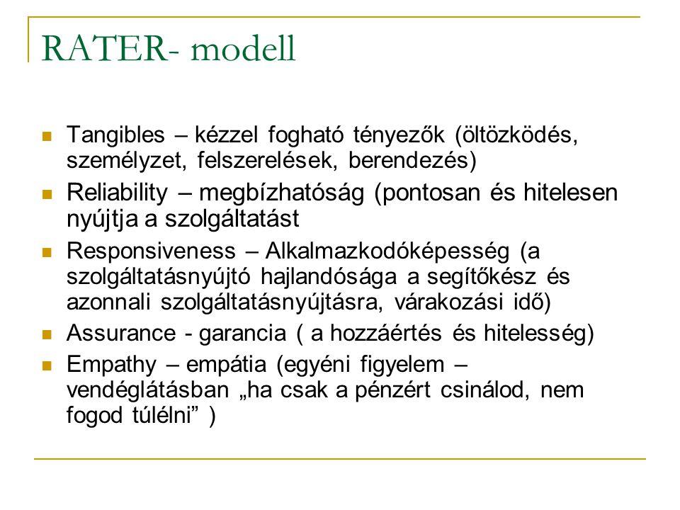 RATER- modell Tangibles – kézzel fogható tényezők (öltözködés, személyzet, felszerelések, berendezés) Reliability – megbízhatóság (pontosan és hiteles