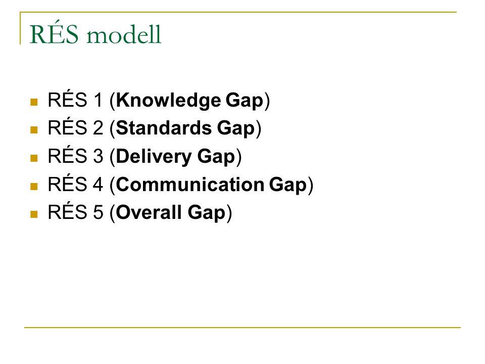 RÉS modell RÉS 1 (Knowledge Gap) RÉS 2 (Standards Gap) RÉS 3 (Delivery Gap) RÉS 4 (Communication Gap) RÉS 5 (Overall Gap)