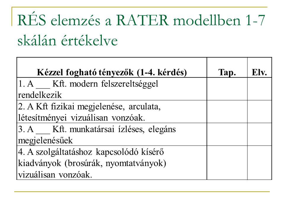 RÉS elemzés a RATER modellben 1-7 skálán értékelve Kézzel fogható tényezők (1-4. kérdés)Tap.Elv. 1. A ___ Kft. modern felszereltséggel rendelkezik 2.