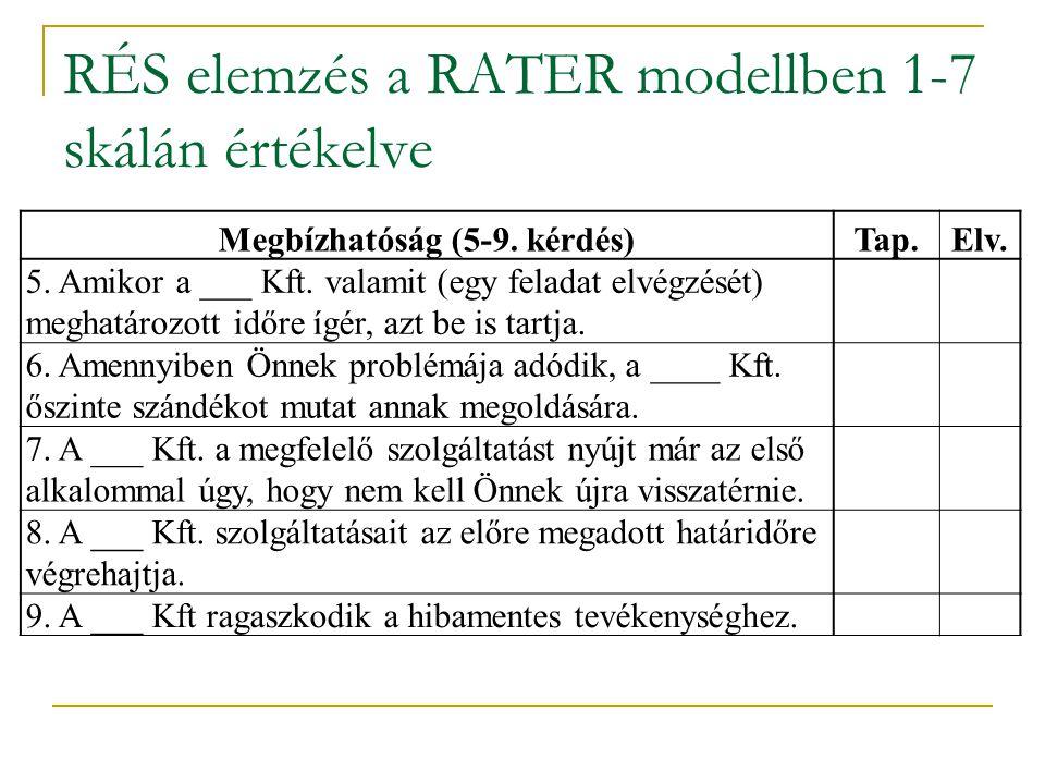 RÉS elemzés a RATER modellben 1-7 skálán értékelve Megbízhatóság (5-9. kérdés)Tap.Elv. 5. Amikor a ___ Kft. valamit (egy feladat elvégzését) meghatáro