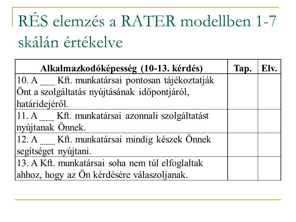 RÉS elemzés a RATER modellben 1-7 skálán értékelve Alkalmazkodóképesség (10-13. kérdés)Tap.Elv. 10. A ___ Kft. munkatársai pontosan tájékoztatják Önt