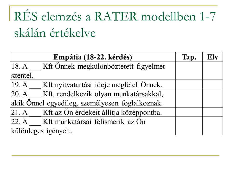 RÉS elemzés a RATER modellben 1-7 skálán értékelve Empátia (18-22. kérdés)Tap.Elv 18. A ___ Kft Önnek megkülönböztetett figyelmet szentel. 19. A ___ K