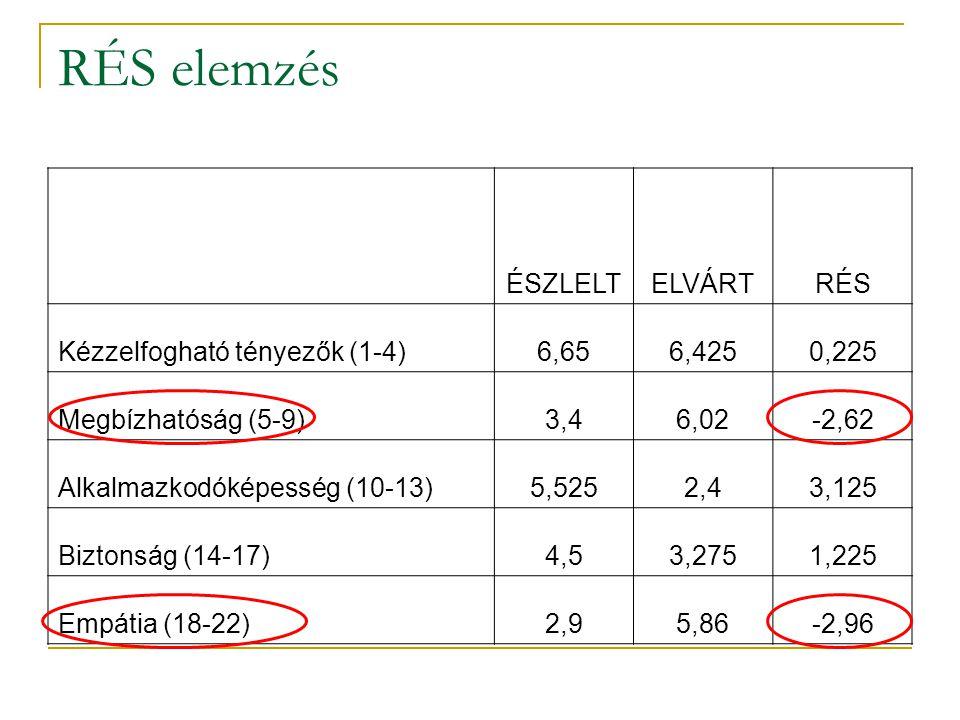 RÉS elemzés ÉSZLELTELVÁRTRÉS Kézzelfogható tényezők (1-4)6,656,4250,225 Megbízhatóság (5-9)3,46,02-2,62 Alkalmazkodóképesség (10-13)5,5252,43,125 Bizt