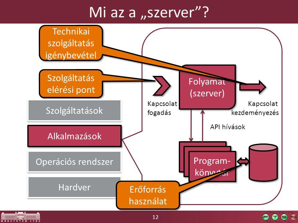 """12 Mi az a """"szerver""""? Alkalmazások Hardver Operációs rendszer Folyamat (szerver) Folyamat (szerver) Kapcsolat fogadás Program- könyvtár API hívások Ka"""