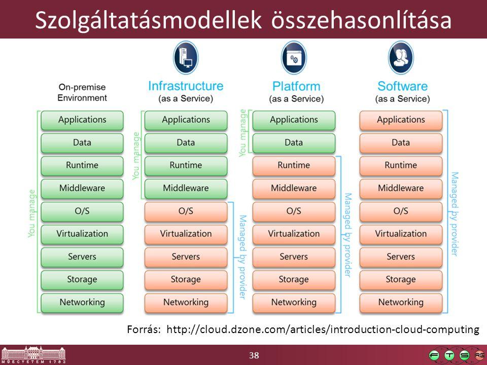 38 Szolgáltatásmodellek összehasonlítása Forrás: http://cloud.dzone.com/articles/introduction-cloud-computing