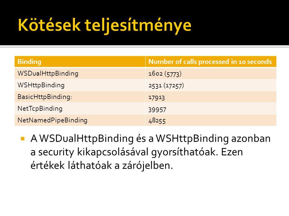 BindingNumber of calls processed in 10 seconds WSDualHttpBinding1602 (5773) WSHttpBinding2531 (17257) BasicHttpBinding:17913 NetTcpBinding39957 NetNamedPipeBinding48255  A WSDualHttpBinding és a WSHttpBinding azonban a security kikapcsolásával gyorsíthatóak.