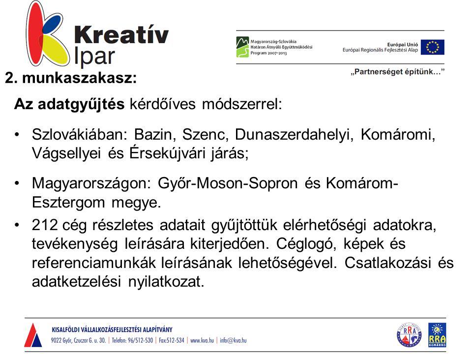 Az adatgyűjtés kérdőíves módszerrel: Szlovákiában: Bazin, Szenc, Dunaszerdahelyi, Komáromi, Vágsellyei és Érsekújvári járás; Magyarországon: Győr-Moson-Sopron és Komárom- Esztergom megye.