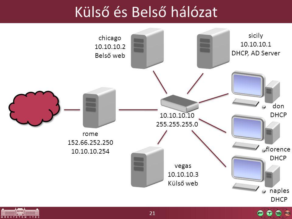 21 Külső és Belső hálózat rome 152.66.252.250 10.10.10.254 vegas 10.10.10.3 Külső web sicily 10.10.10.1 DHCP, AD Server chicago 10.10.10.2 Belső web florence DHCP don DHCP naples DHCP 10.10.10.10 255.255.255.0
