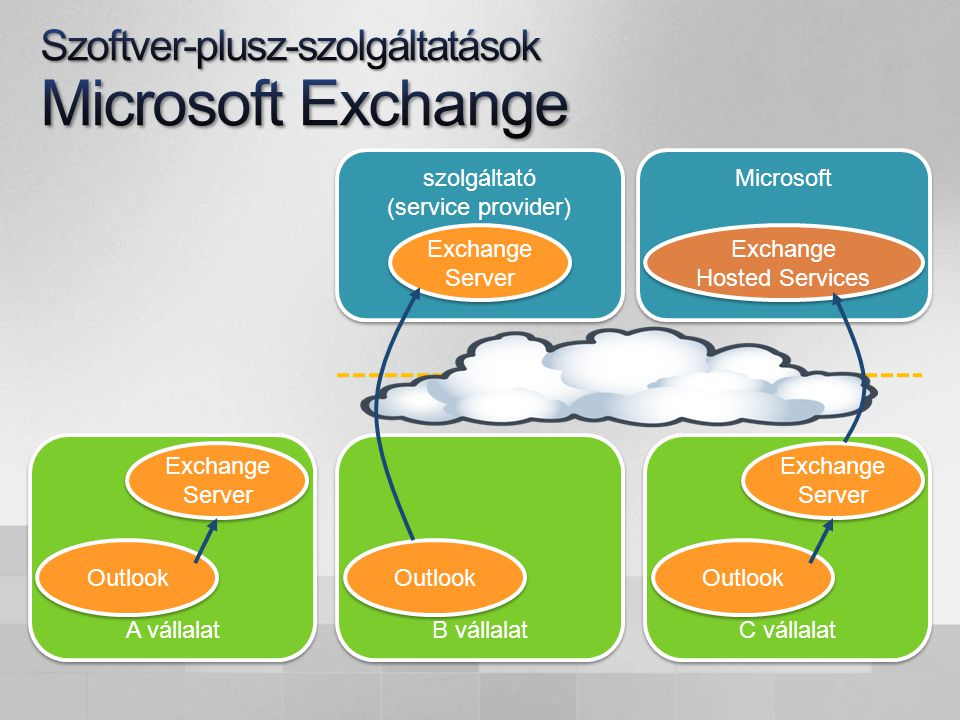szolgáltató (service provider) B vállalat Exchange Server Outlook A vállalat Outlook Exchange Server Microsoft C vállalat Exchange Hosted Services Outlook Exchange Server
