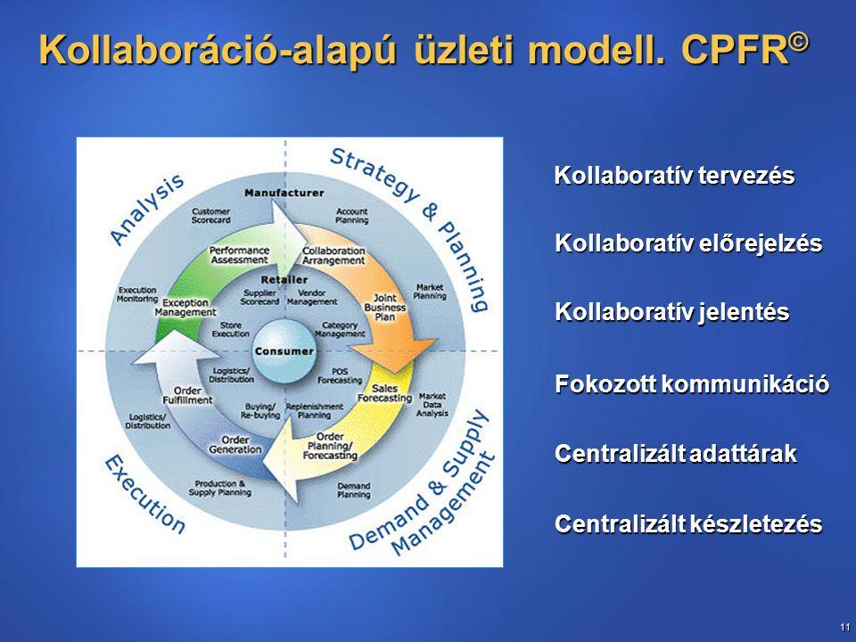 11 Kollaboráció-alapú üzleti modell.