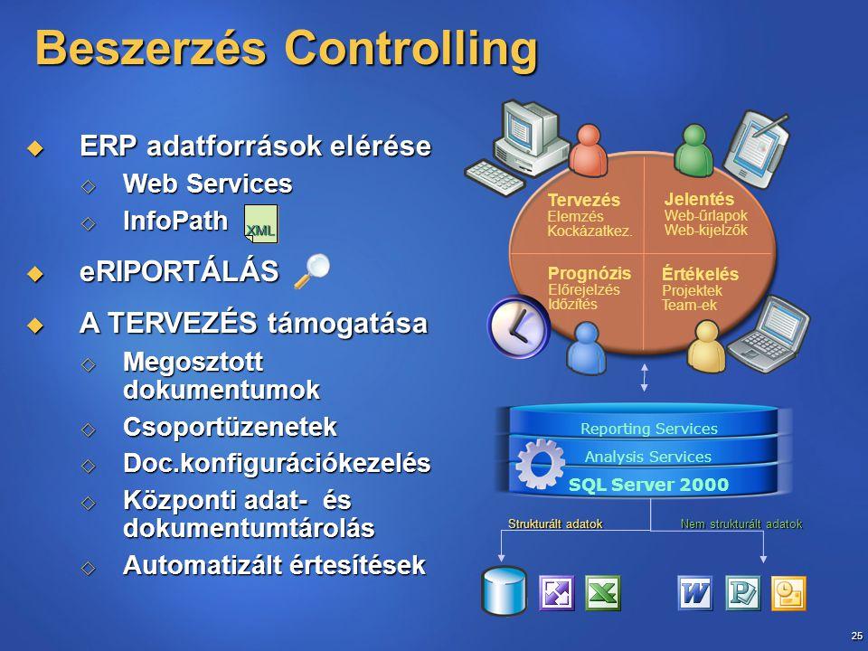 25 Beszerzés Controlling Tervezés Elemzés Kockázatkez.