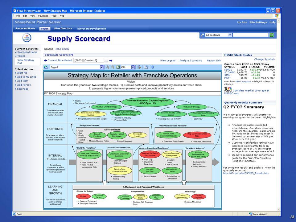 28 Supply Scorecard