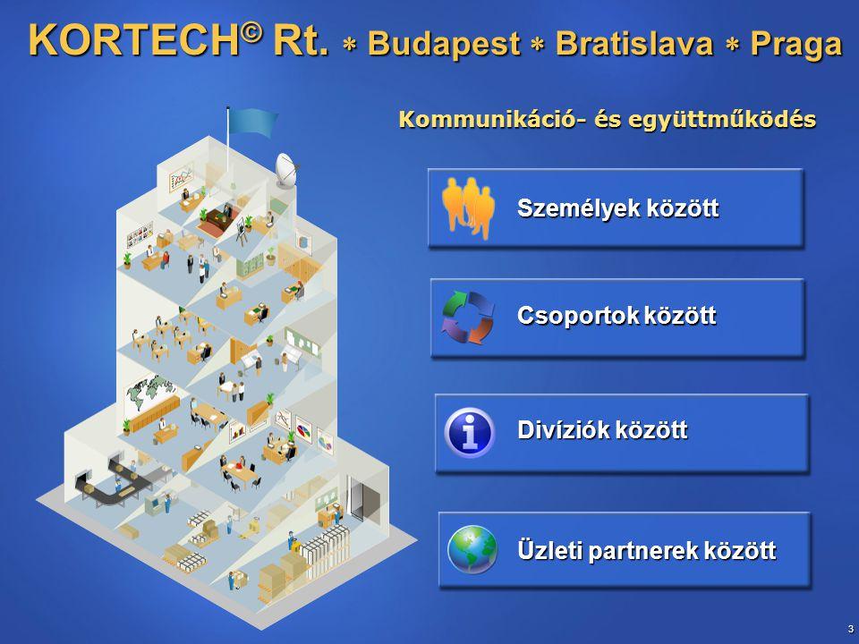 4 Ügyvezető Pénzügy Technológia Beszerzés Fejlesztés Informatika Biztonság Minőségbizt Jogász Projekt-1 Projekt-2 Projekt-n Controller Beruházó Törzskar KORTECH © cég szervezete