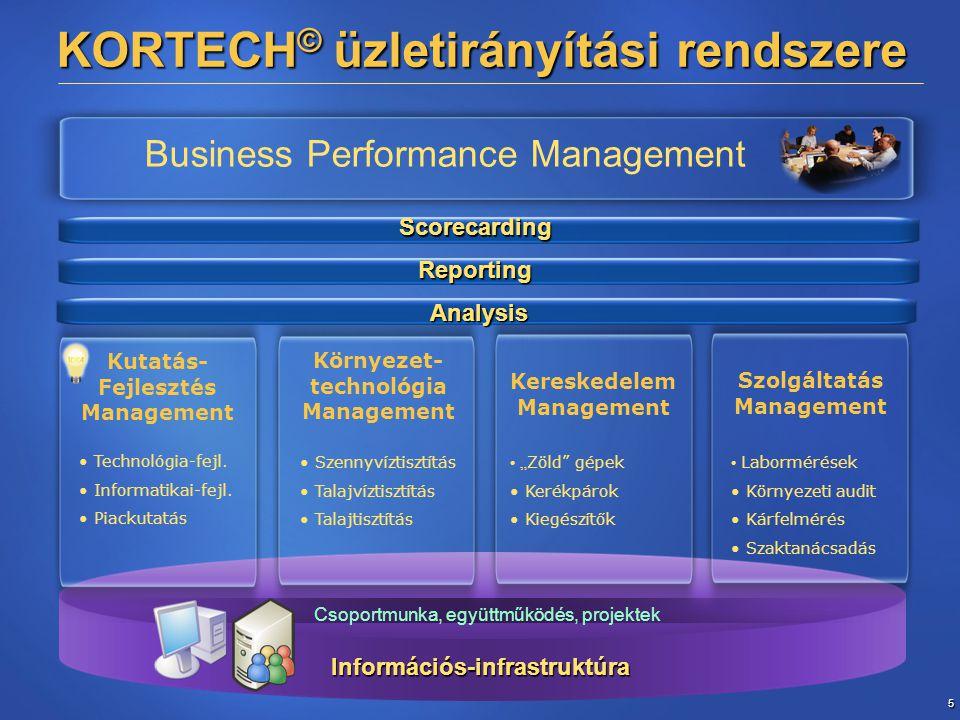 """5 Információs-infrastruktúra KORTECH © üzletirányítási rendszere Business Performance Management Csoportmunka, együttműködés, projektek Kutatás- Fejlesztés Management Környezet- technológia Management Kereskedelem Management Szolgáltatás Management Scorecarding Reporting Analysis Labormérések Környezeti audit Kárfelmérés Szaktanácsadás """" Zöld gépek Kerékpárok Kiegészítők Szennyvíztisztítás Talajvíztisztítás Talajtisztítás Technológia-fejl."""
