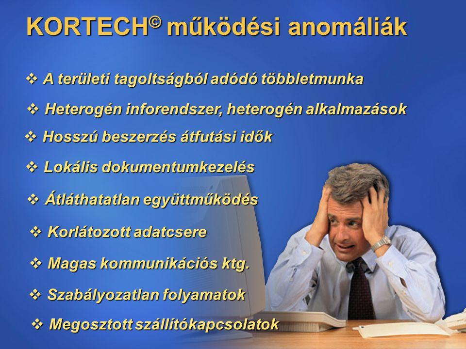 6 KORTECH © működési anomáliák  A területi tagoltságból adódó többletmunka  Heterogén inforendszer, heterogén alkalmazások  Hosszú beszerzés átfutási idők  Lokális dokumentumkezelés  Szabályozatlan folyamatok  Átláthatatlan együttműködés  Magas kommunikációs ktg.
