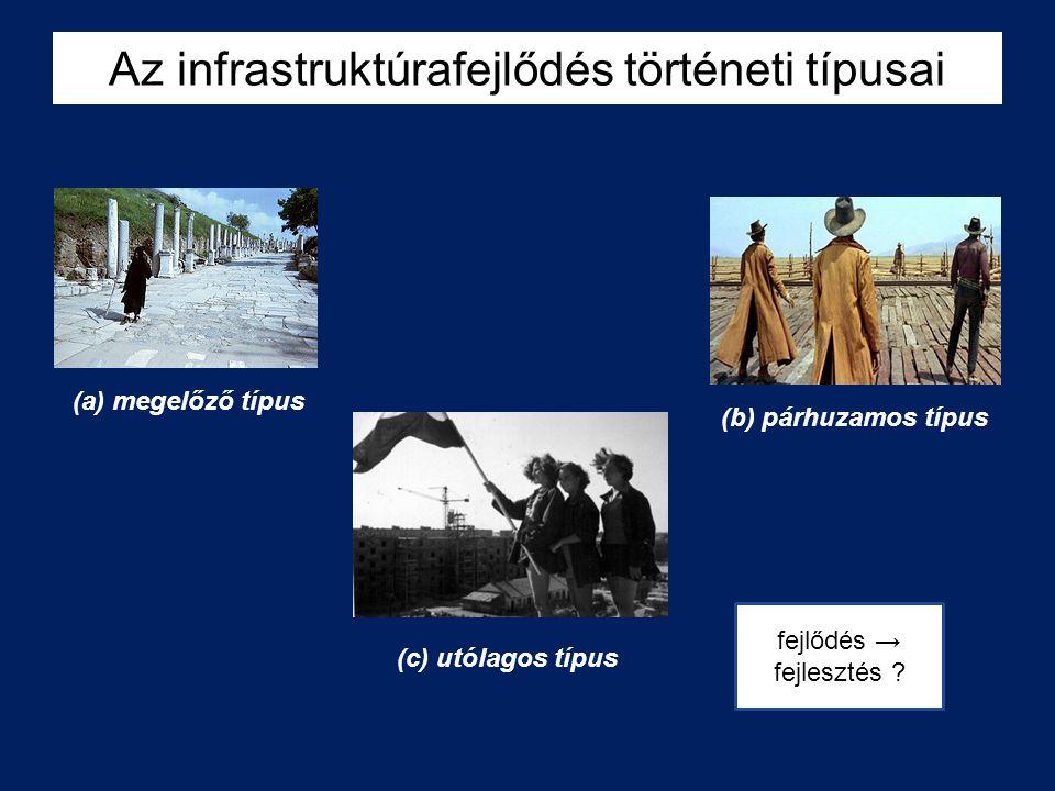 Az infrastruktúrafejlődés történeti típusai (a) megelőző típus (b) párhuzamos típus (c) utólagos típus fejlődés → fejlesztés ?