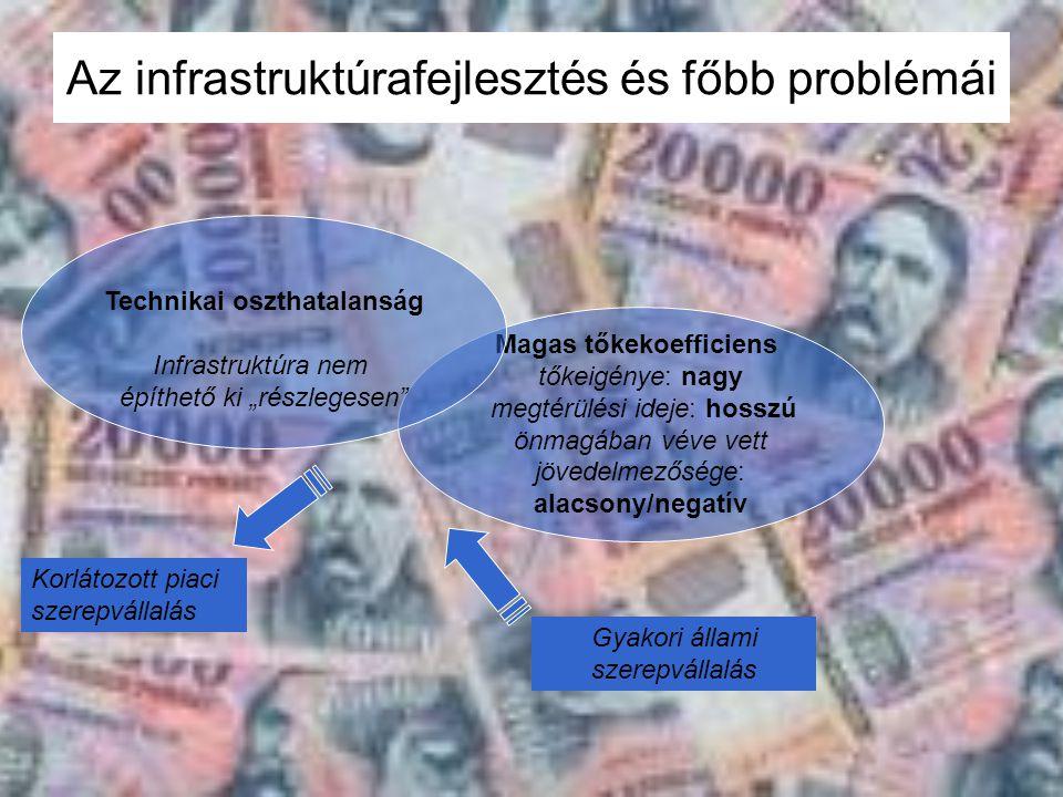 Az infrastruktúrafejlesztés és főbb problémái Magas tőkekoefficiens tőkeigénye: nagy megtérülési ideje: hosszú önmagában véve vett jövedelmezősége: al