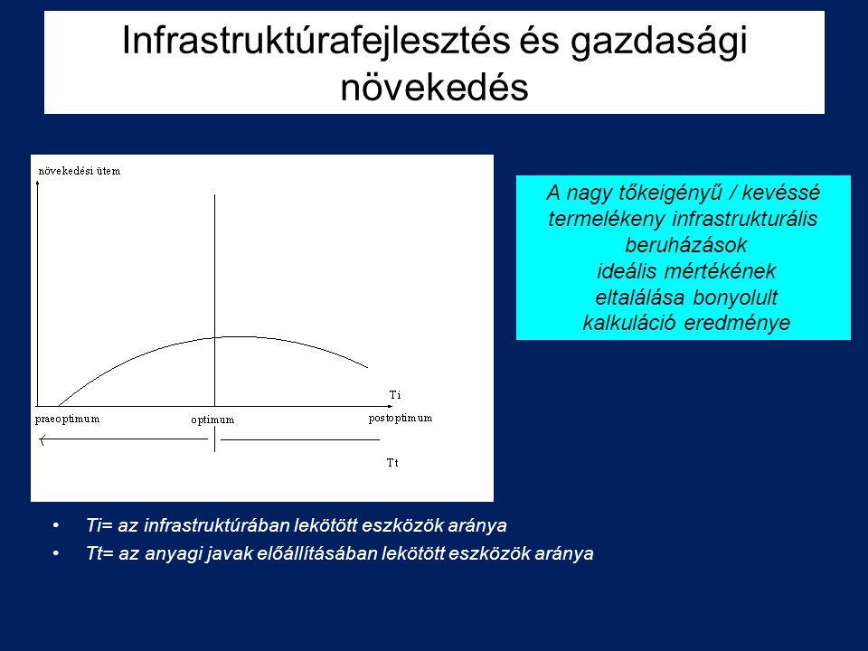 Ti= az infrastruktúrában lekötött eszközök aránya Tt= az anyagi javak előállításában lekötött eszközök aránya A nagy tőkeigényű / kevéssé termelékeny