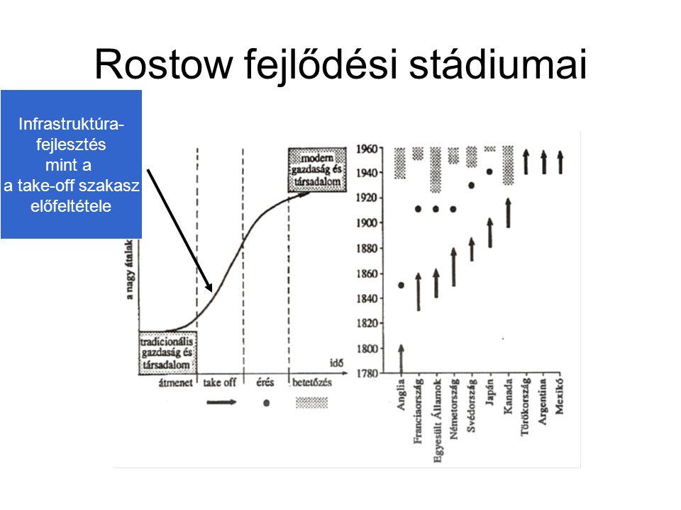 Rostow fejlődési stádiumai Infrastruktúra- fejlesztés mint a a take-off szakasz előfeltétele